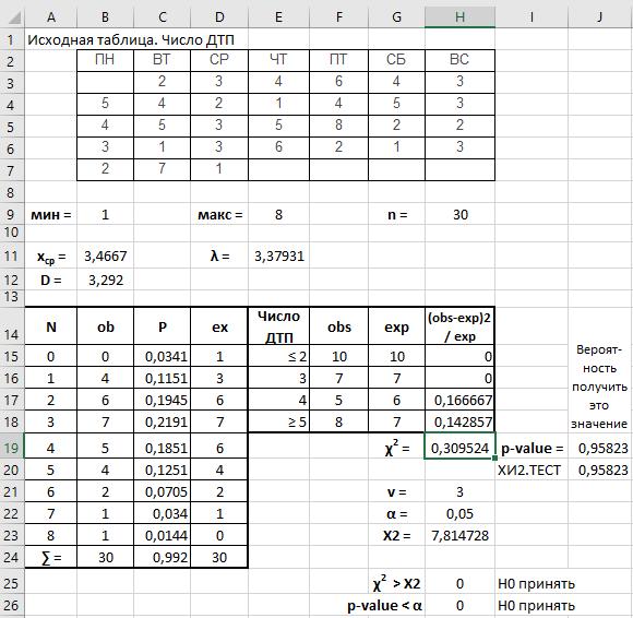 Реализация критерия согласия Хи-квадрат Пирсона в Excel
